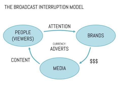 mediation_broadcast_interruption_model